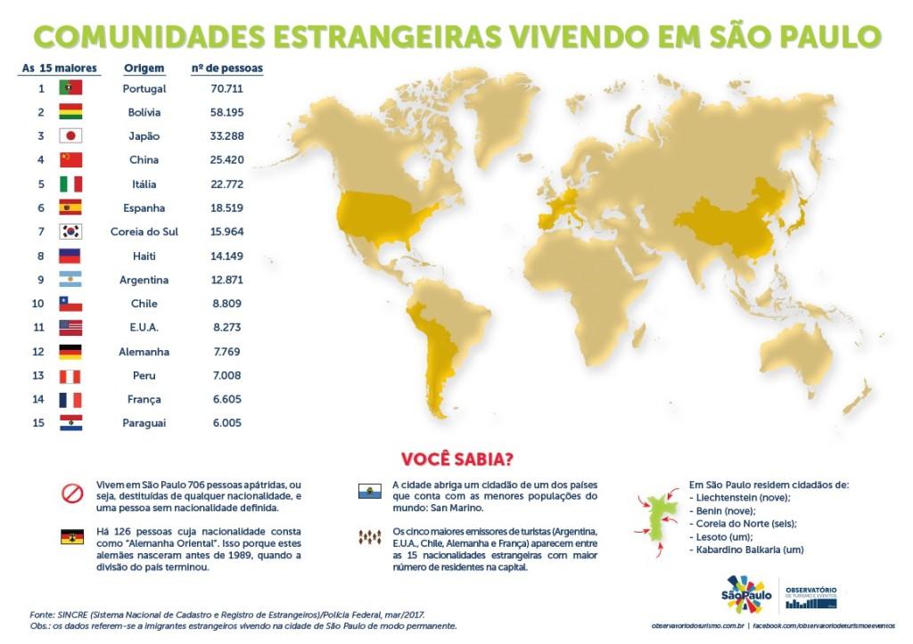 comunidades_estrangeiras