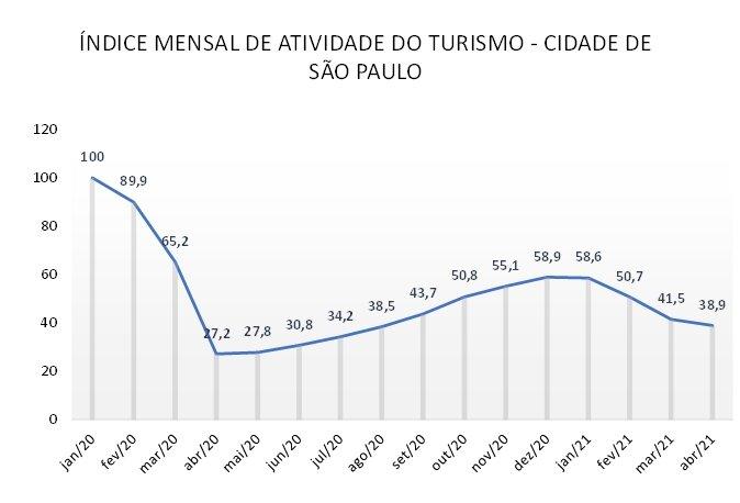 Índice Mensal de Atividade do Turismo (IMAT)  em São Paulo jan/20 até abr/21